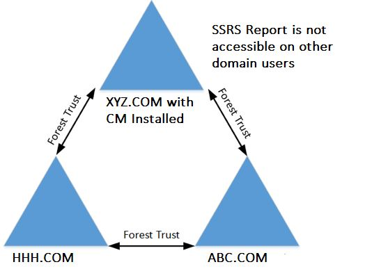 Users loose report access from other forest SCCM RBAC
